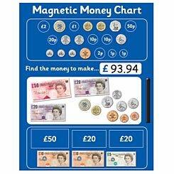 Magnetic Money Chart